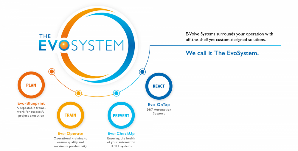 What is The EvoSystem? (Infographic)